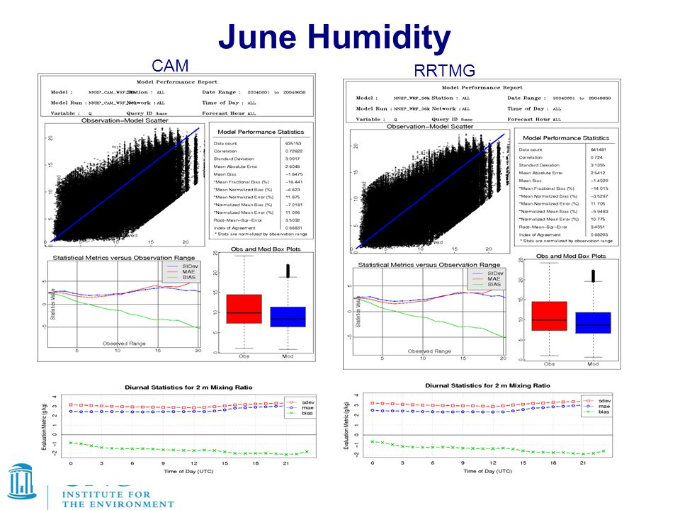 June Humidity CAM RRTMG