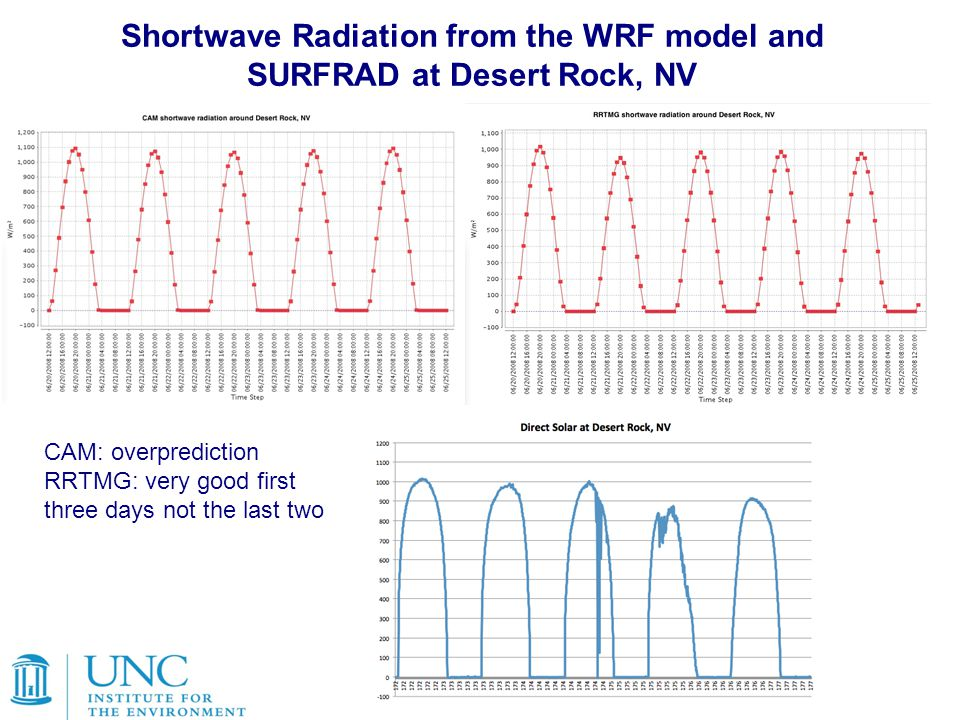 Shortwave Radiation from the WRF model and SURFRAD at Desert Rock, NV