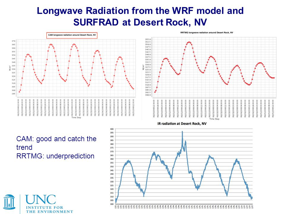 Longwave Radiation from the WRF model and SURFRAD at Desert Rock, NV