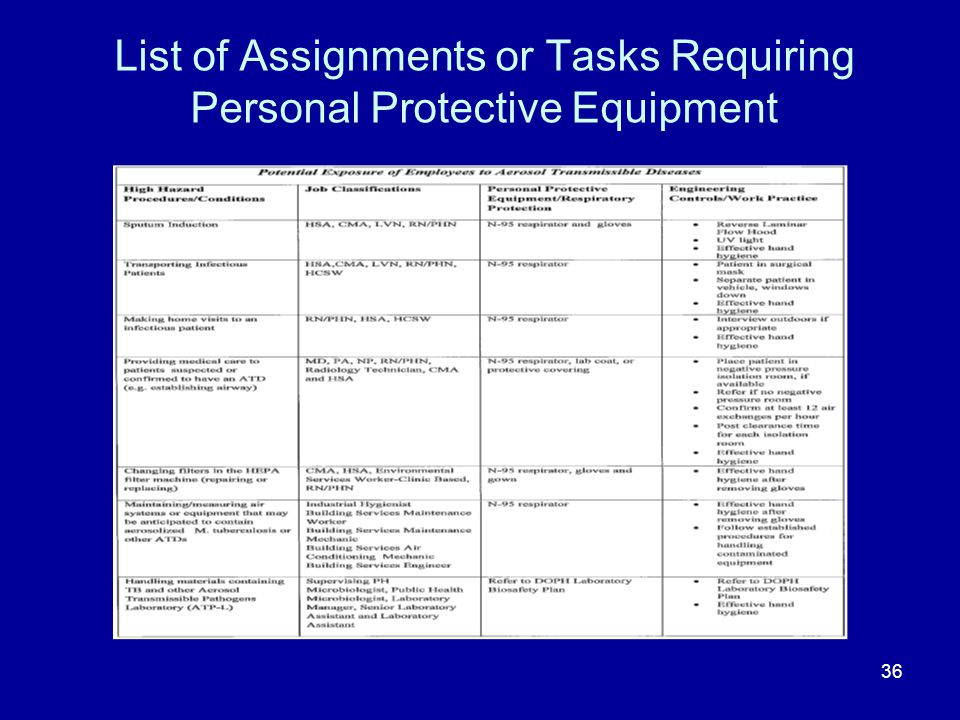 List of Assignments or Tasks Requiring Personal Protective Equipment