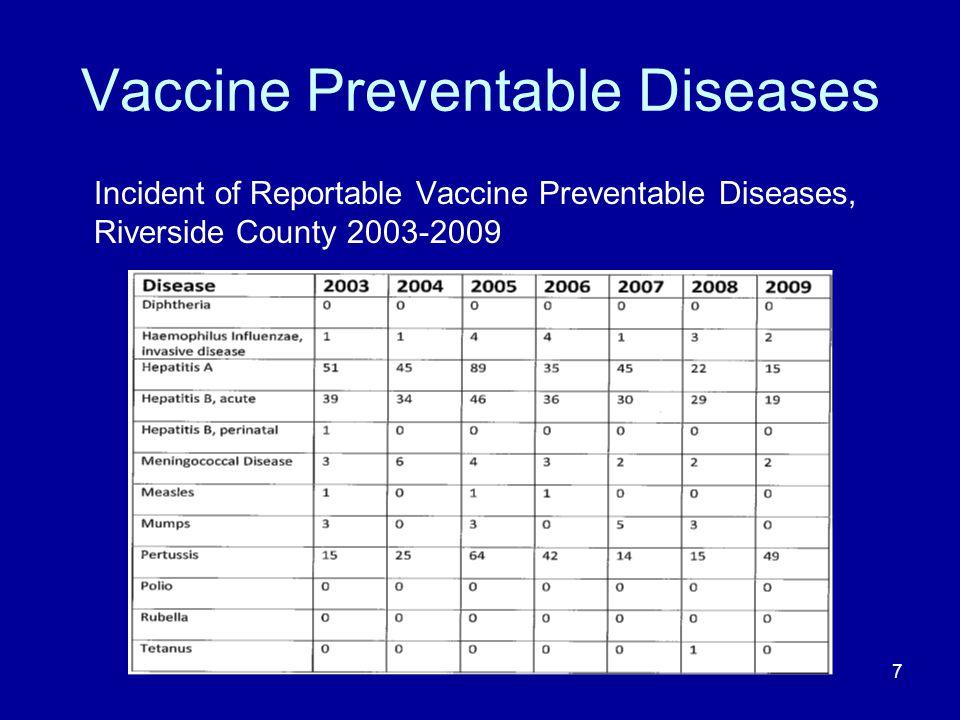 Vaccine Preventable Diseases