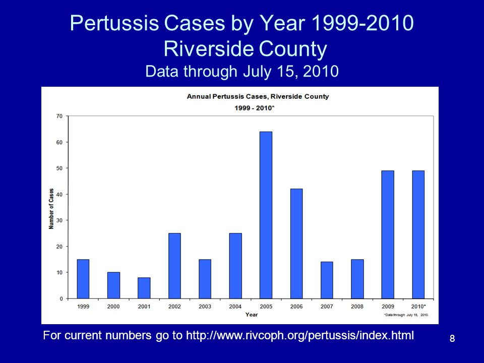 Pertussis Cases by Year 1999-2010 Riverside County Data through July 15, 2010