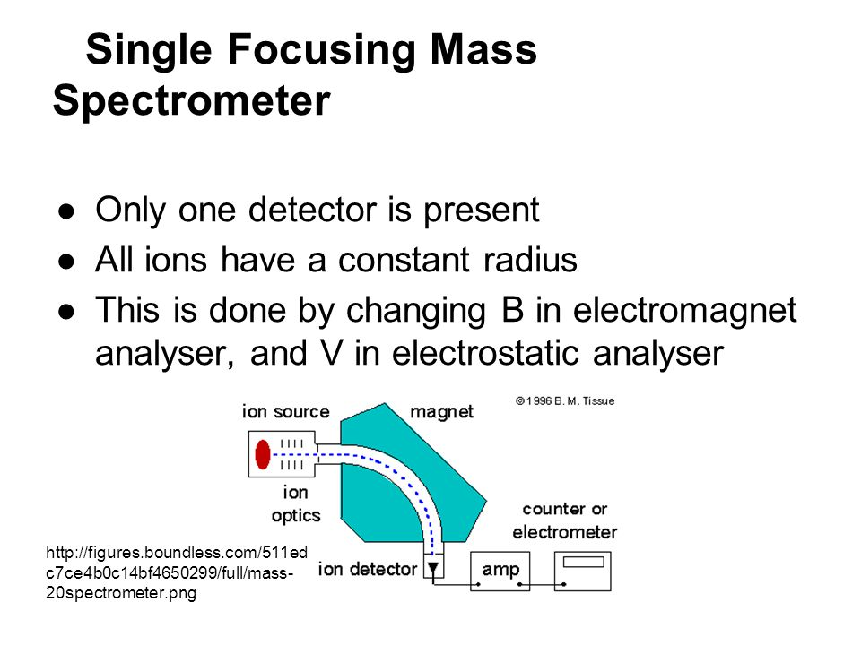 Single Focusing Mass Spectrometer