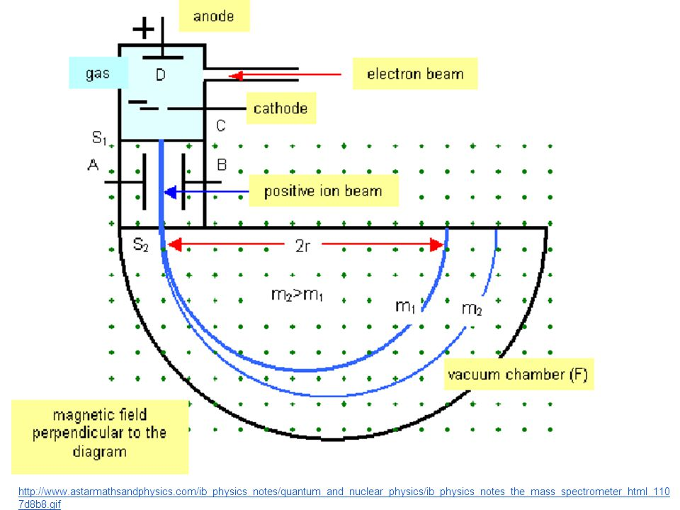 http://www. astarmathsandphysics