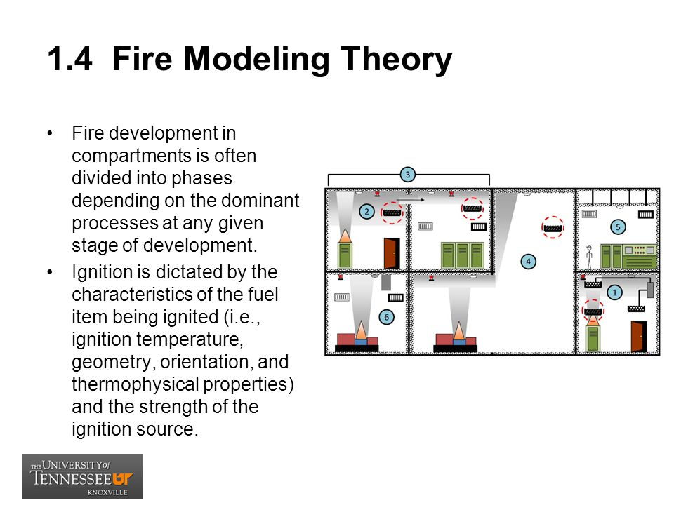 1.4 Fire Modeling Theory
