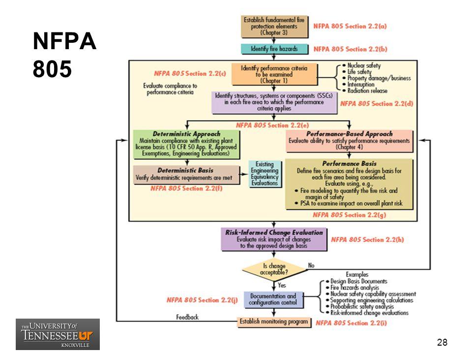 NFPA 805