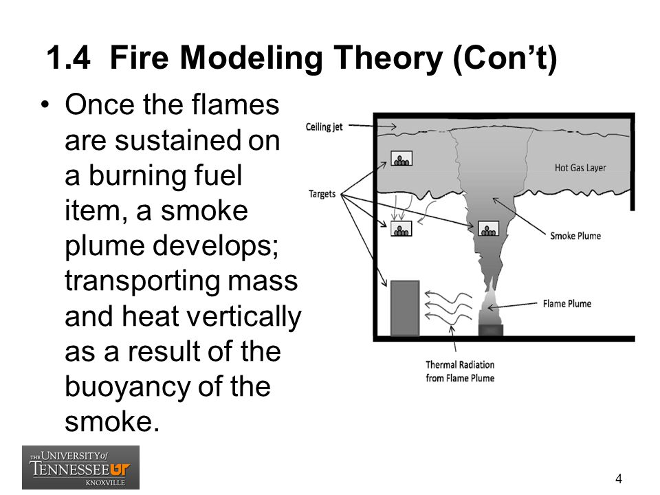 1.4 Fire Modeling Theory (Con't)