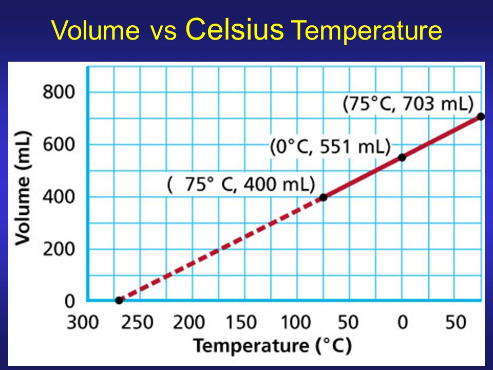 Volume vs Celsius Temperature