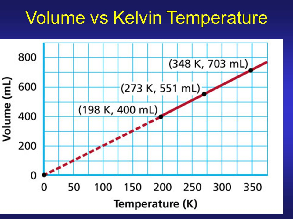 Volume vs Kelvin Temperature