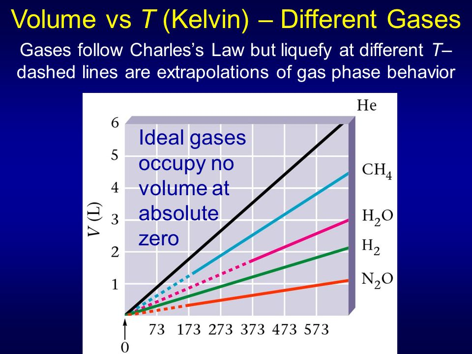 Volume vs T (Kelvin) – Different Gases