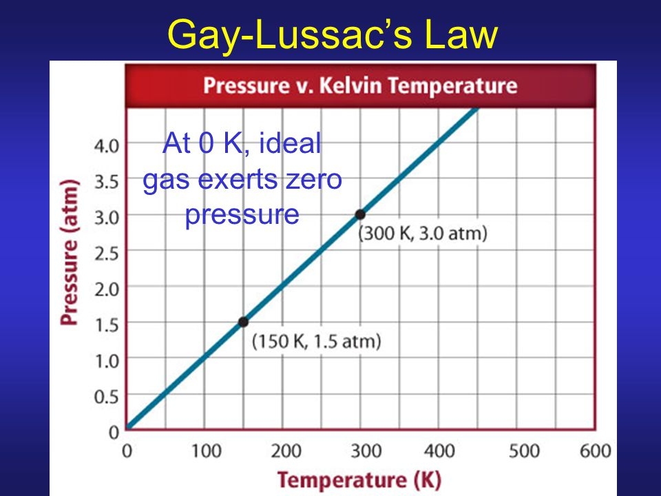 At 0 K, ideal gas exerts zero pressure