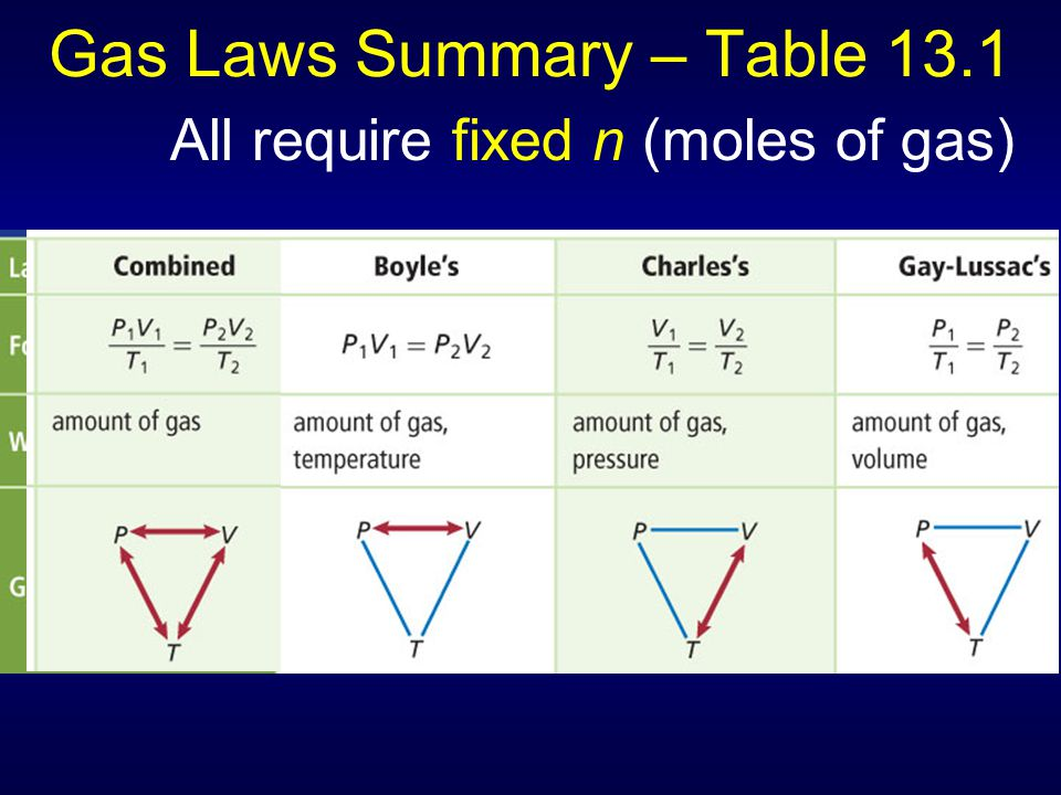 Gas Laws Summary – Table 13.1