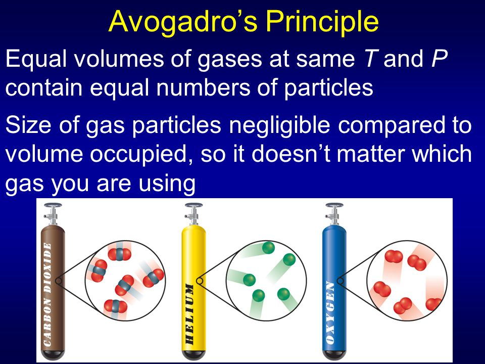 Avogadro's Principle Equal volumes of gases at same T and P contain equal numbers of particles.