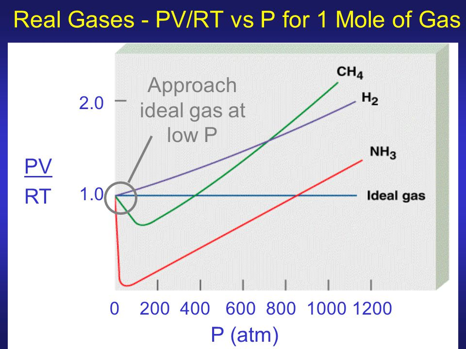Real Gases - PV/RT vs P for 1 Mole of Gas