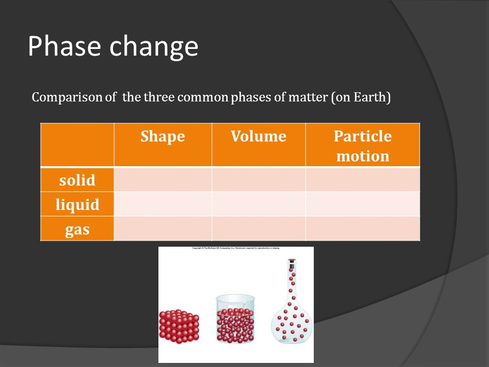 Phase change Shape Volume Particle motion solid liquid gas