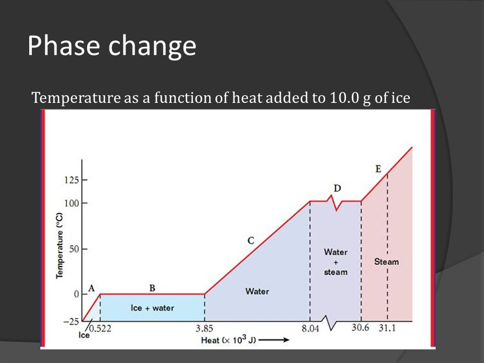 Phase change Temperature as a function of heat added to 10.0 g of ice