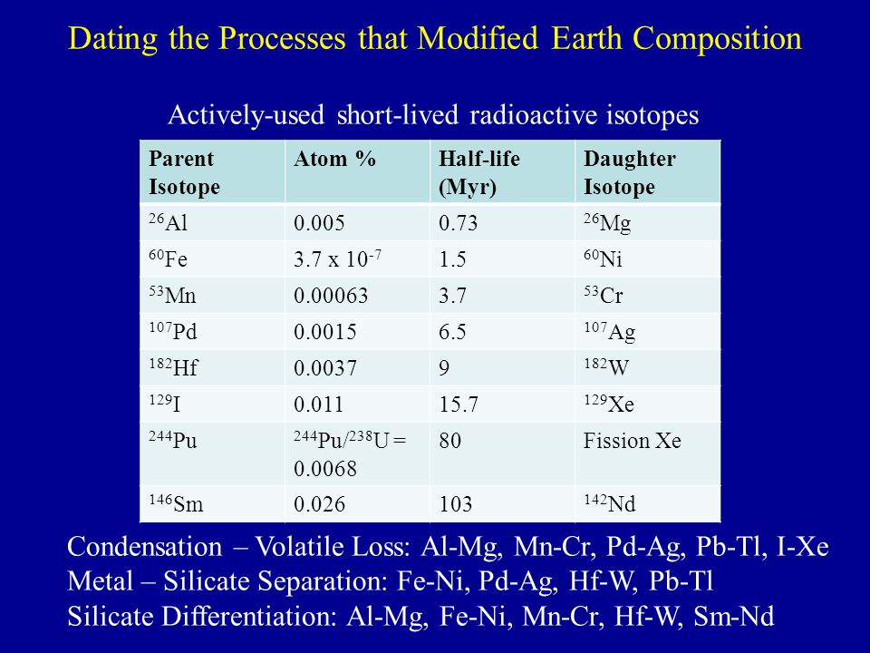 Dating the Processes that Modified Earth Composition