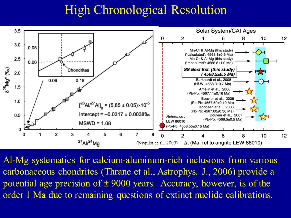 High Chronological Resolution