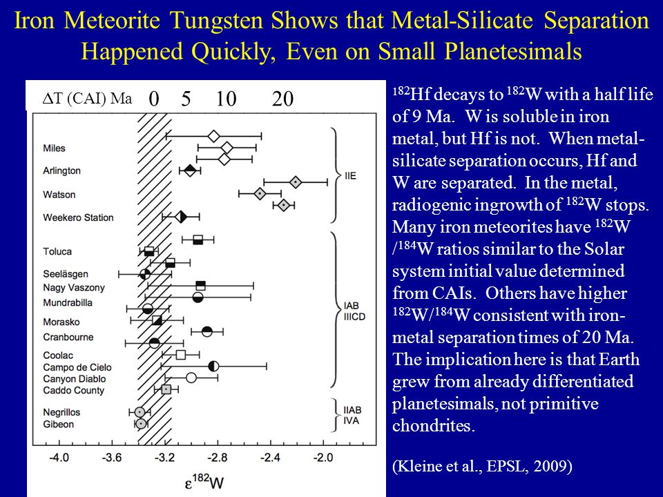 Iron Meteorite Tungsten Shows that Metal-Silicate Separation Happened Quickly, Even on Small Planetesimals
