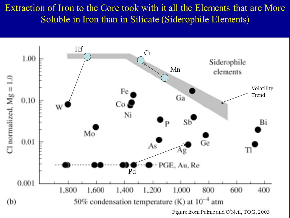 Extraction of Iron to the Core took with it all the Elements that are More Soluble in Iron than in Silicate (Siderophile Elements)