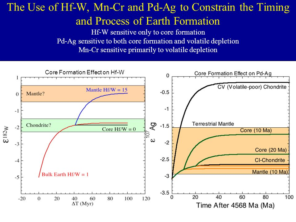 The Use of Hf-W, Mn-Cr and Pd-Ag to Constrain the Timing and Process of Earth Formation Hf-W sensitive only to core formation Pd-Ag sensitive to both core formation and volatile depletion Mn-Cr sensitive primarily to volatile depletion