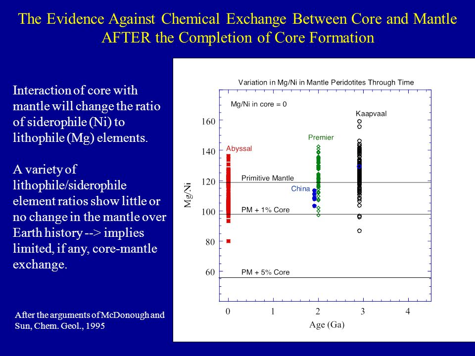 The Evidence Against Chemical Exchange Between Core and Mantle AFTER the Completion of Core Formation