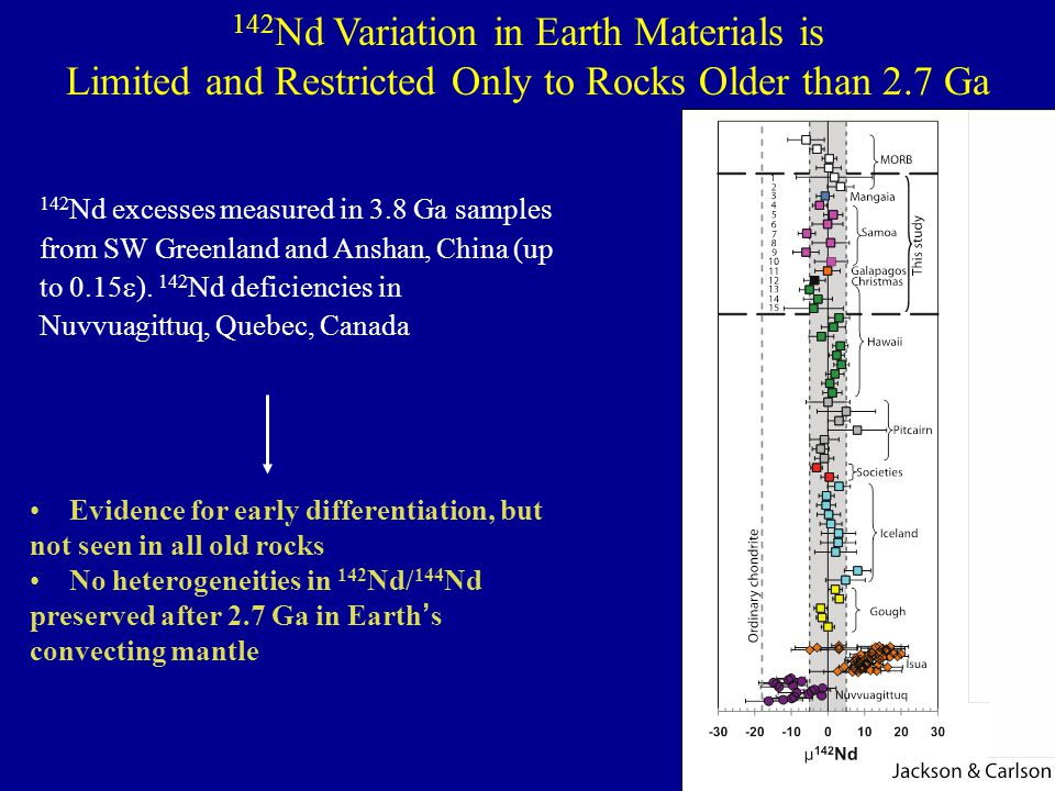 142Nd Variation in Earth Materials is