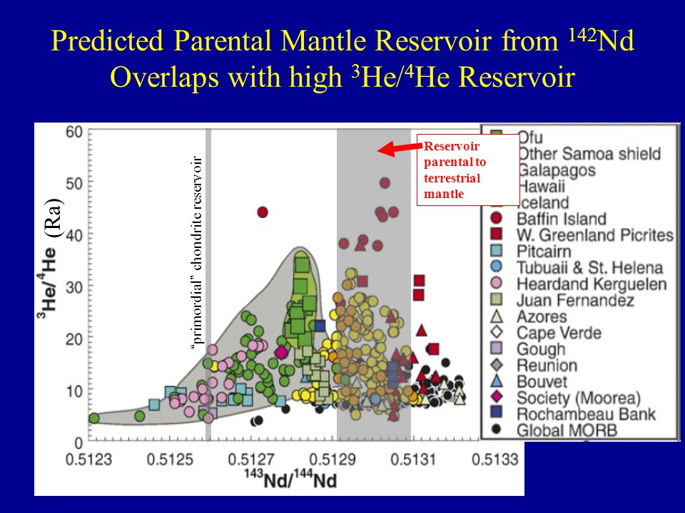Predicted Parental Mantle Reservoir from 142Nd Overlaps with high 3He/4He Reservoir
