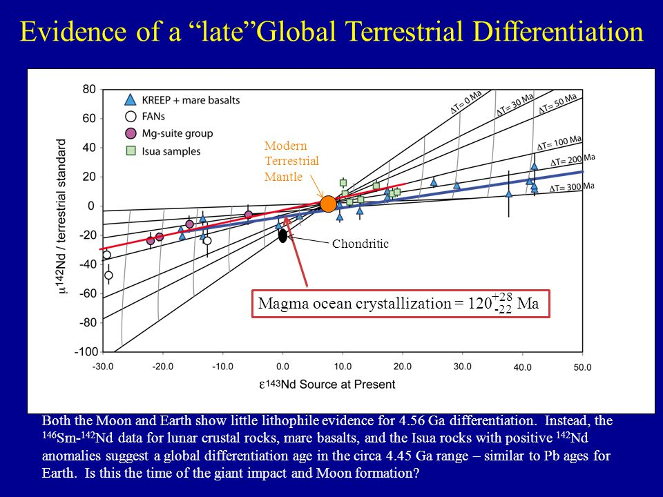 Evidence of a late Global Terrestrial Differentiation
