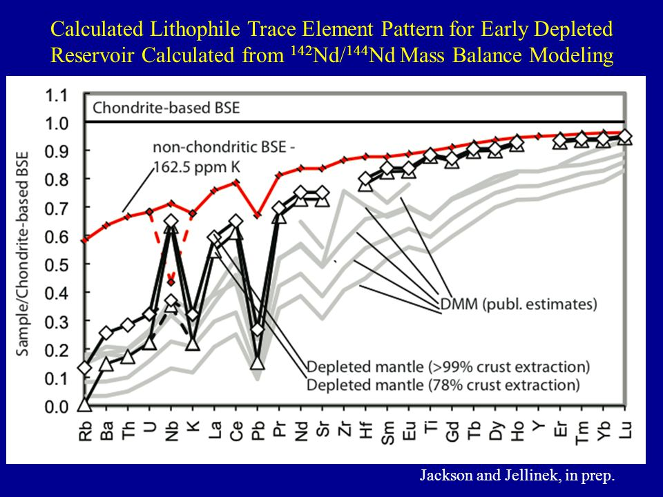 Calculated Lithophile Trace Element Pattern for Early Depleted Reservoir Calculated from 142Nd/144Nd Mass Balance Modeling