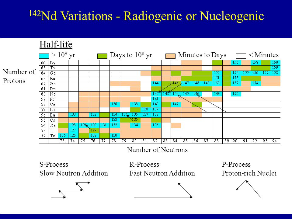 142Nd Variations - Radiogenic or Nucleogenic
