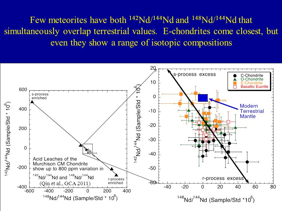 Few meteorites have both 142Nd/144Nd and 148Nd/144Nd that simultaneously overlap terrestrial values. E-chondrites come closest, but even they show a range of isotopic compositions