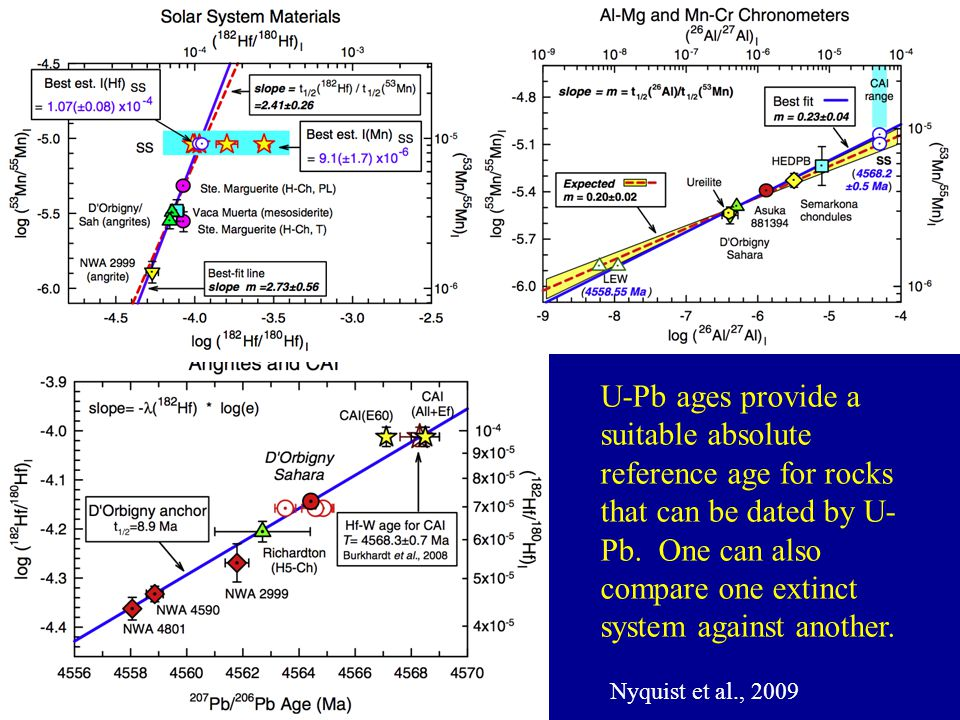 U-Pb ages provide a suitable absolute reference age for rocks that can be dated by U-Pb. One can also compare one extinct system against another.