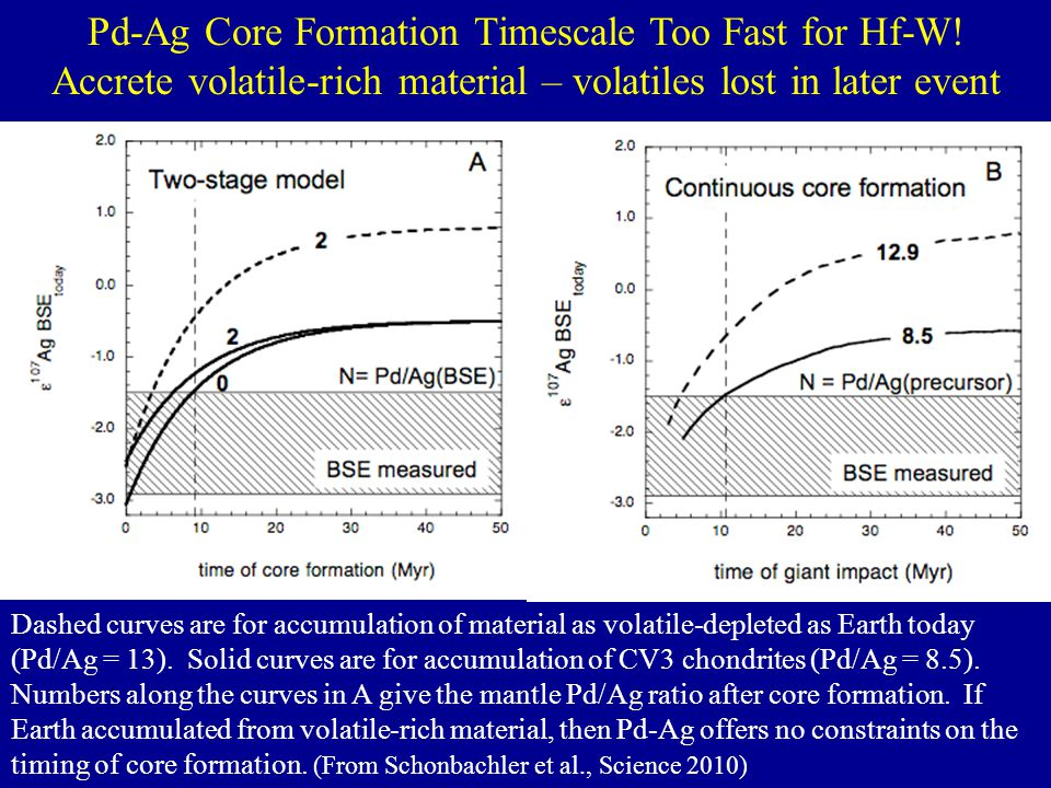 Pd-Ag Core Formation Timescale Too Fast for Hf-W!