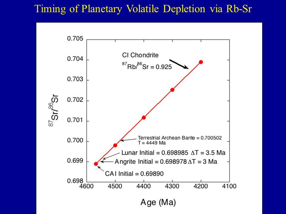 Timing of Planetary Volatile Depletion via Rb-Sr