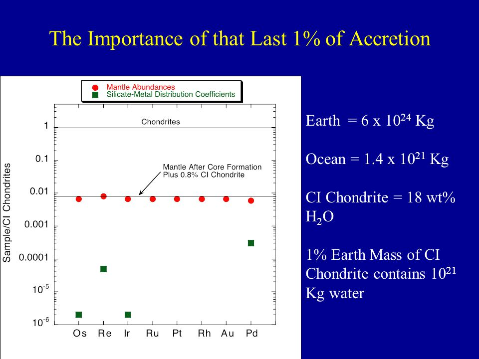 The Importance of that Last 1% of Accretion