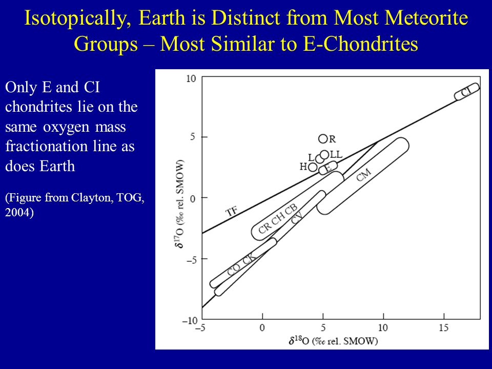 Isotopically, Earth is Distinct from Most Meteorite Groups – Most Similar to E-Chondrites