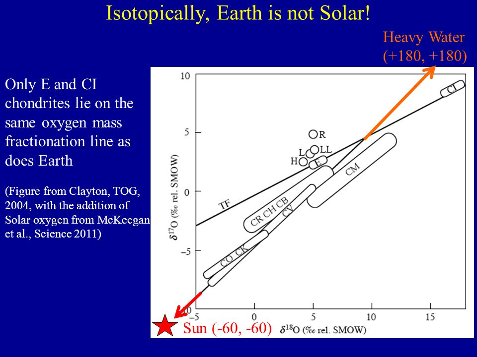 Isotopically, Earth is not Solar!