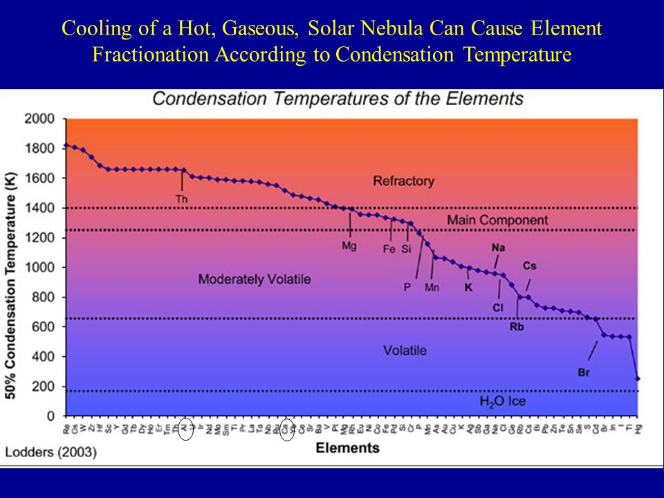 Cooling of a Hot, Gaseous, Solar Nebula Can Cause Element Fractionation According to Condensation Temperature