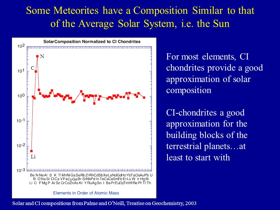 Some Meteorites have a Composition Similar to that of the Average Solar System, i.e. the Sun
