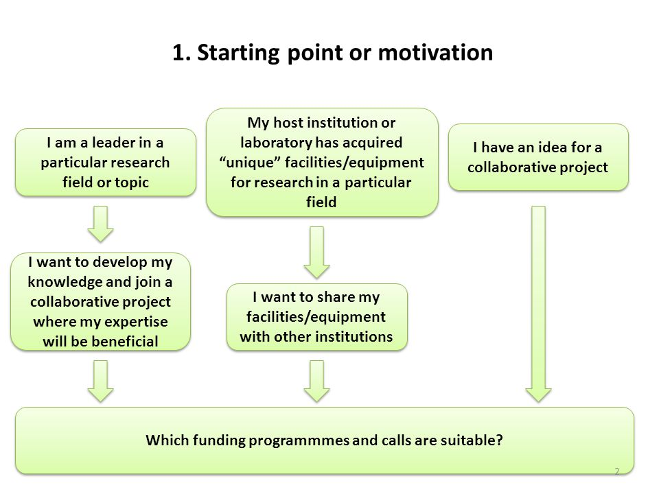 1. Starting point or motivation