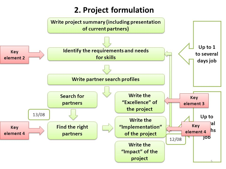 2. Project formulation Write project summary (including presentation of current partners) Up to 1 to several days job.