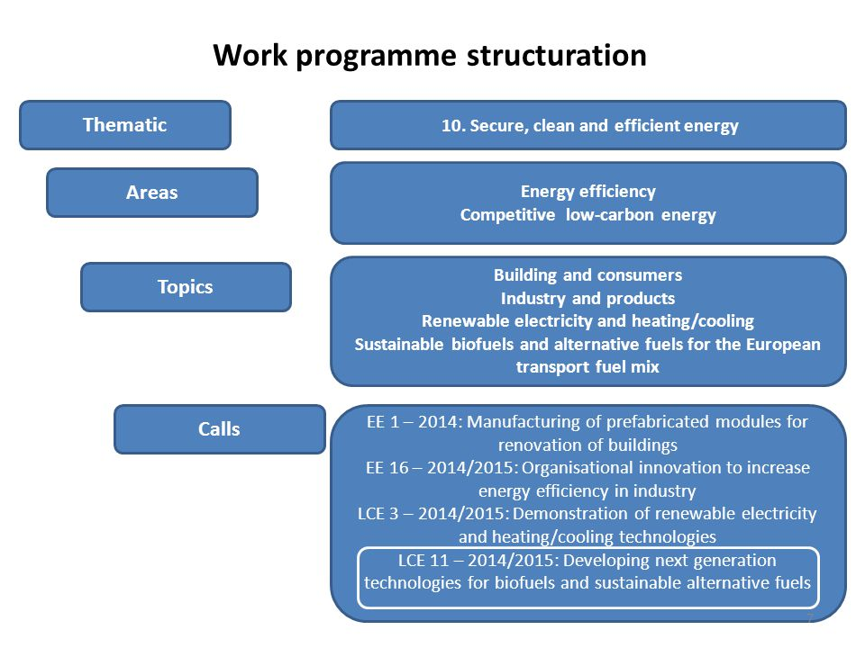 Work programme structuration