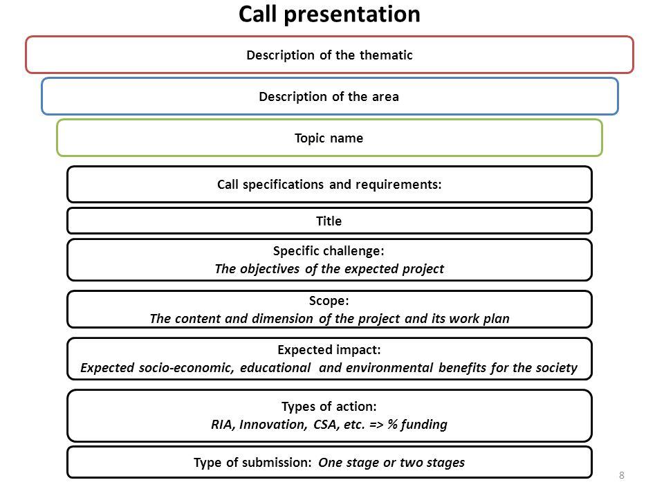 Call presentation Description of the thematic Description of the area
