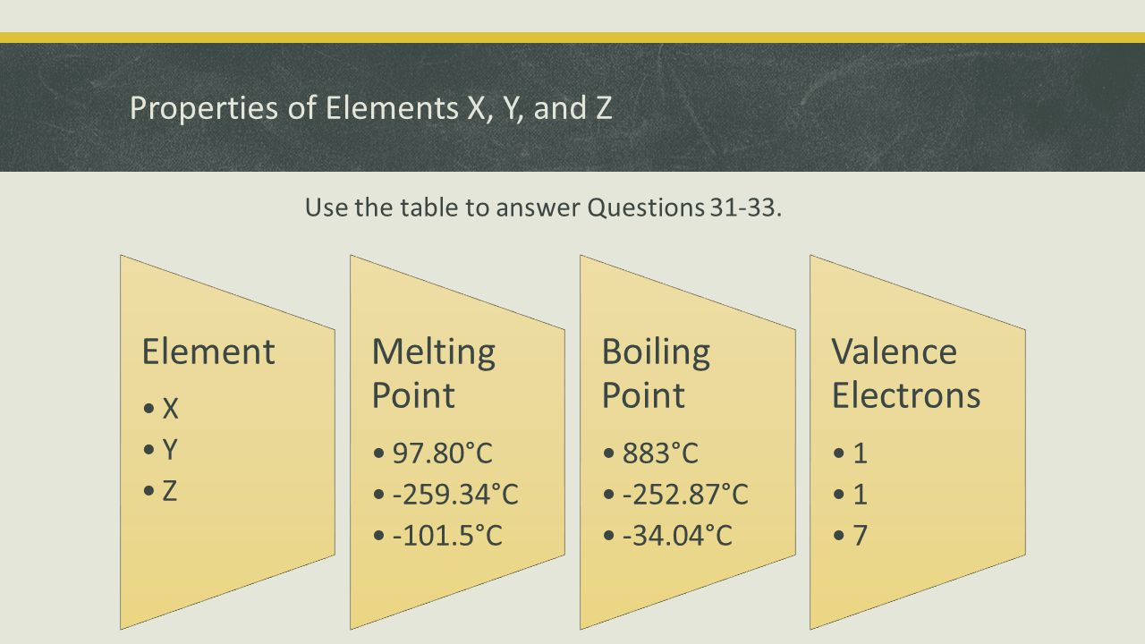 Properties of Elements X, Y, and Z