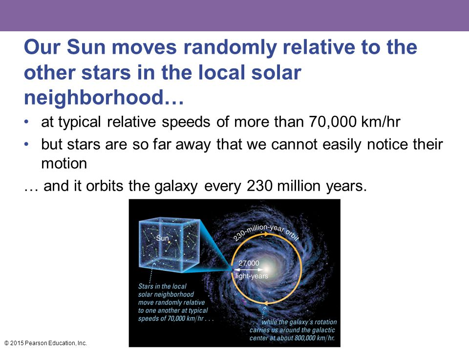 Our Sun moves randomly relative to the other stars in the local solar neighborhood…