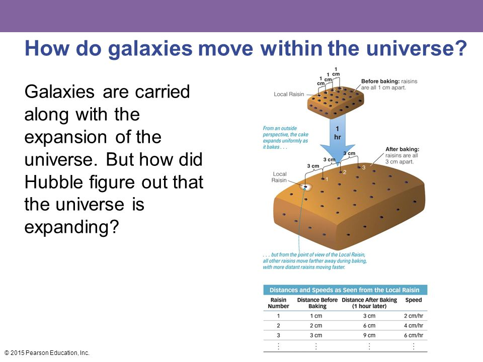 How do galaxies move within the universe