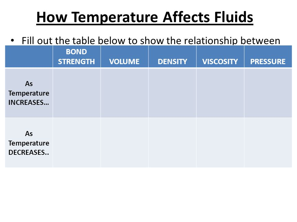How Temperature Affects Fluids