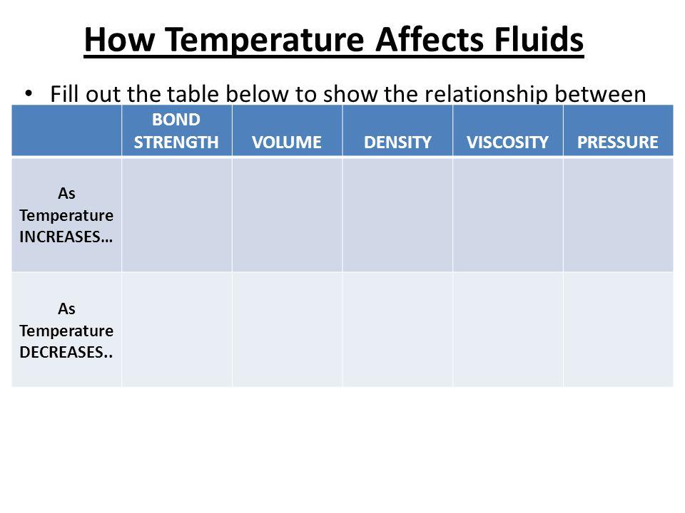 How Temperature Affects Fluids
