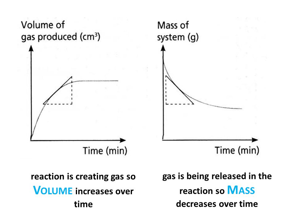 reaction is creating gas so Volume increases over time